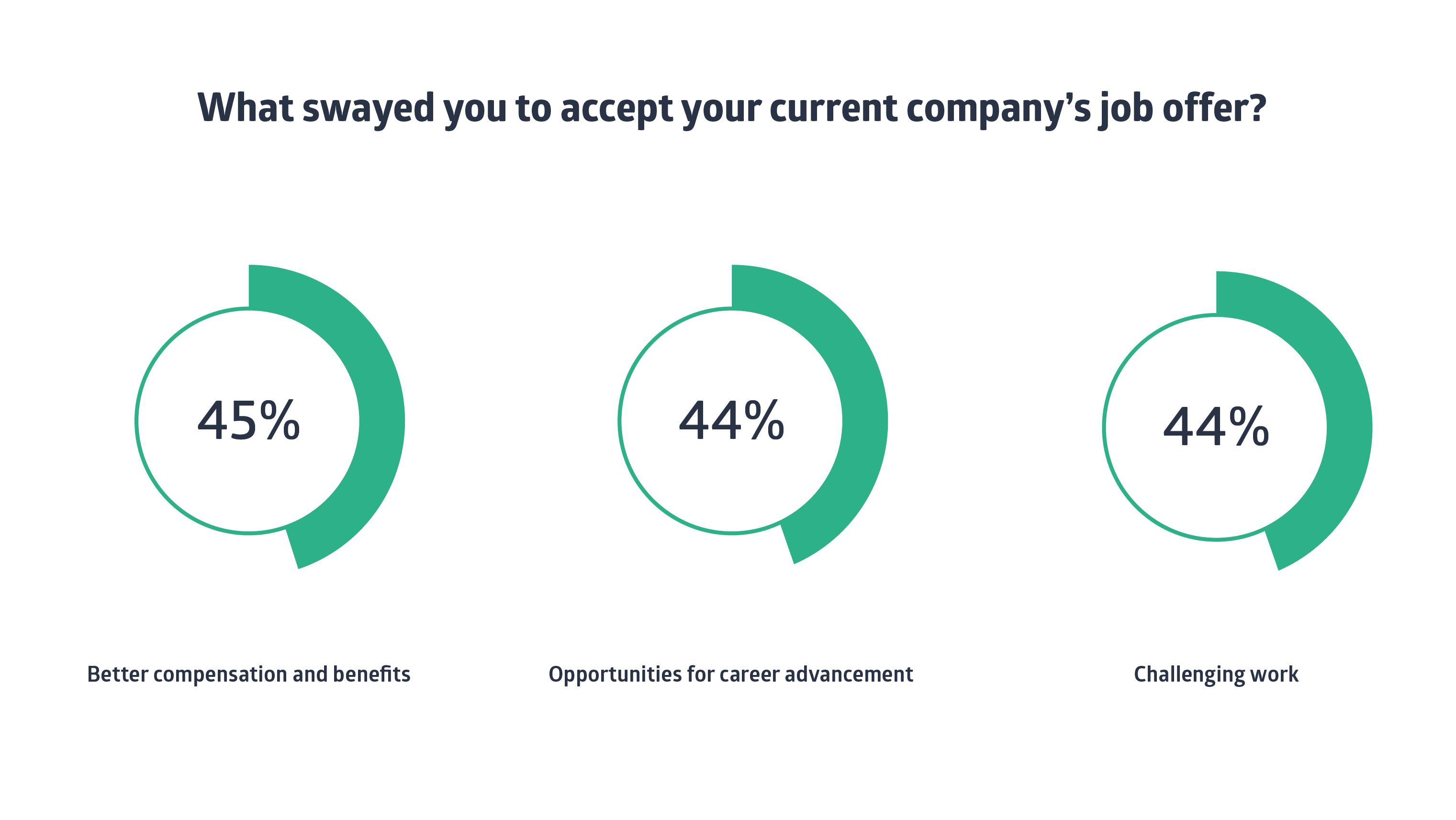 Talk to your current employees_Tekengebied 1